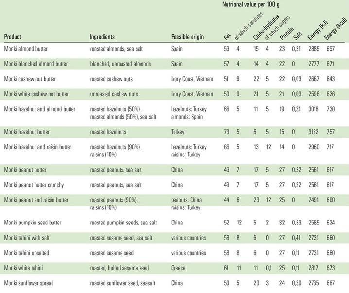 Monki Nutritional Values